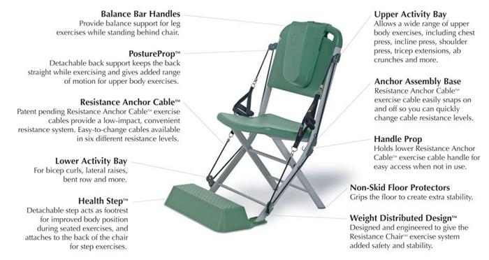 Vq Actioncare Resistance Chair Exercise Amp Rehabilitation