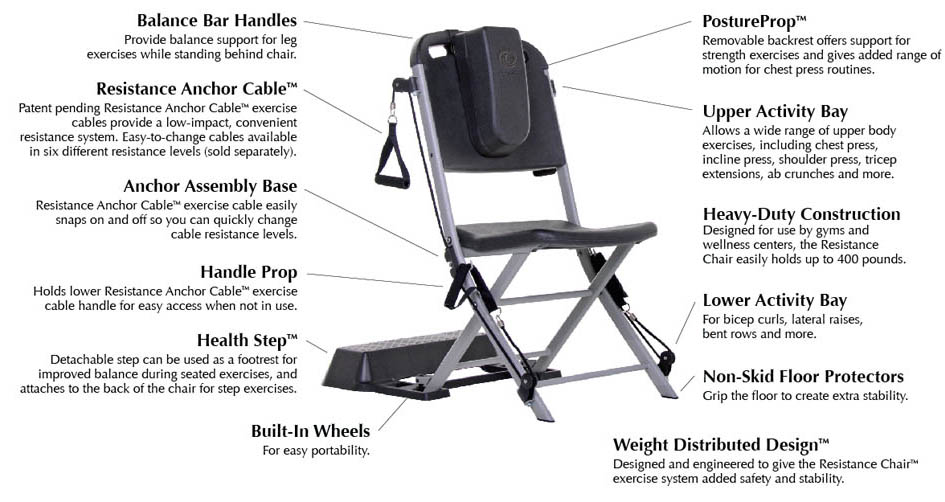 Resistance chair exercise system exercise equipment for Chair exercises